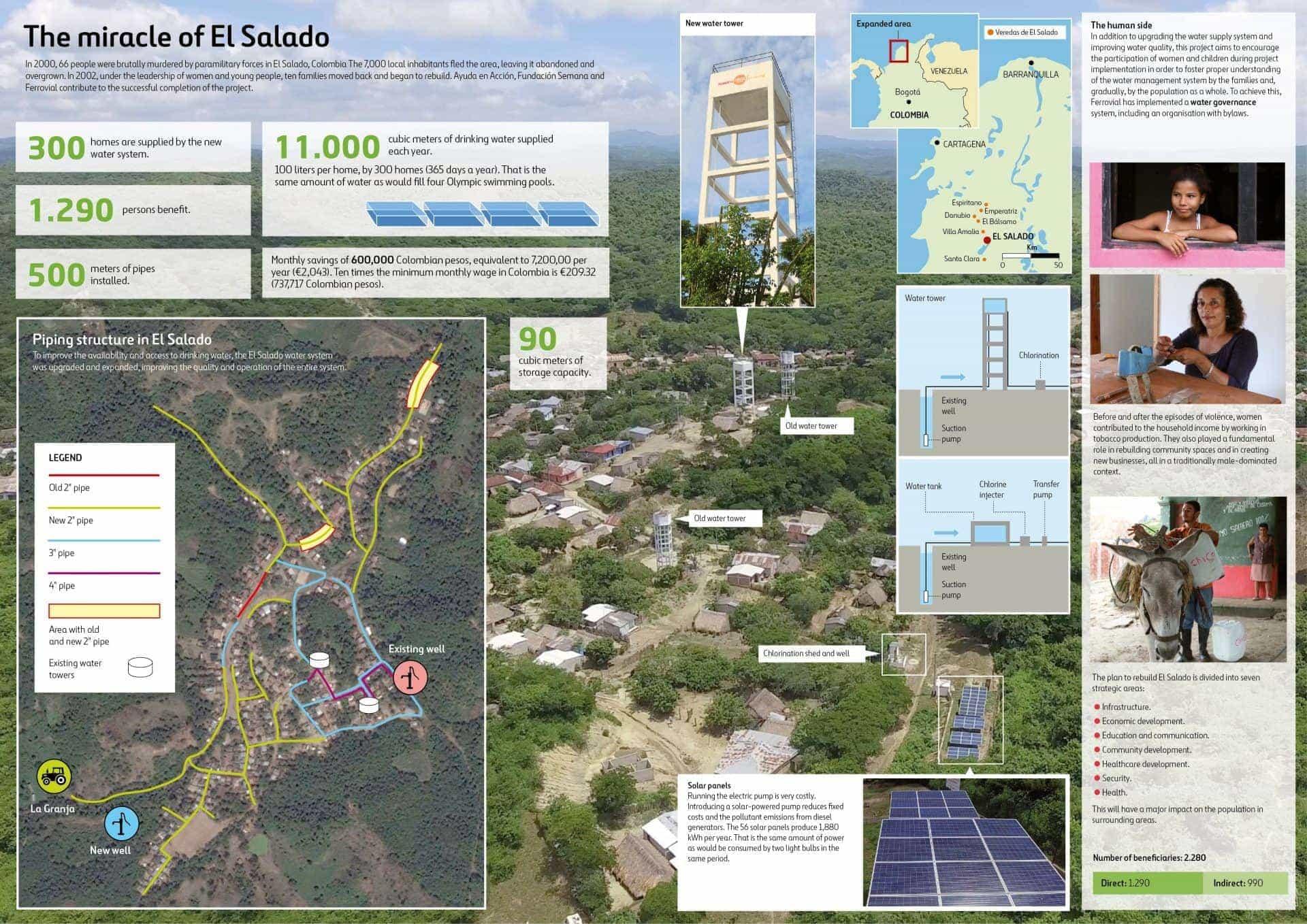 Infographic about the project deliverde by Ayuda en Acción, Fundación Semana and Ferrovial at El Salado, Colombia.