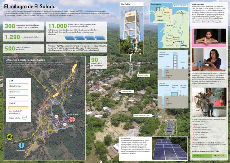 Infografía del proyecto realizado por Ayuda en Acción, Fundación Semana y Ferrovial en El Salado, Colombia.