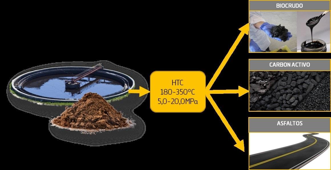 MIT CADAGUA Valorización de Fangos mediante Carbonatación Hidrotermal