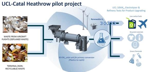 Infografía sobre la transformación de residuos en el aeropuerto de Heathrow