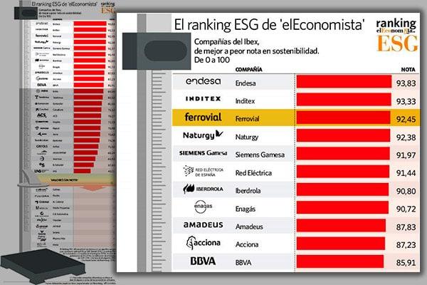 El Economista Ferrovial top 3 ESG Medioambiente Sostenibilidad Gobierno Corporativo Ibex 35 Compañias Empresas